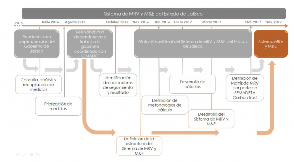 Mrv And M E System In Jalisco Regions4